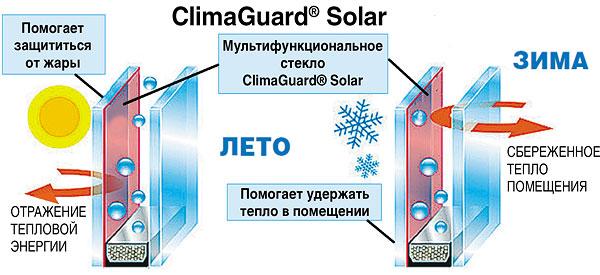 Clima-Guard_solar